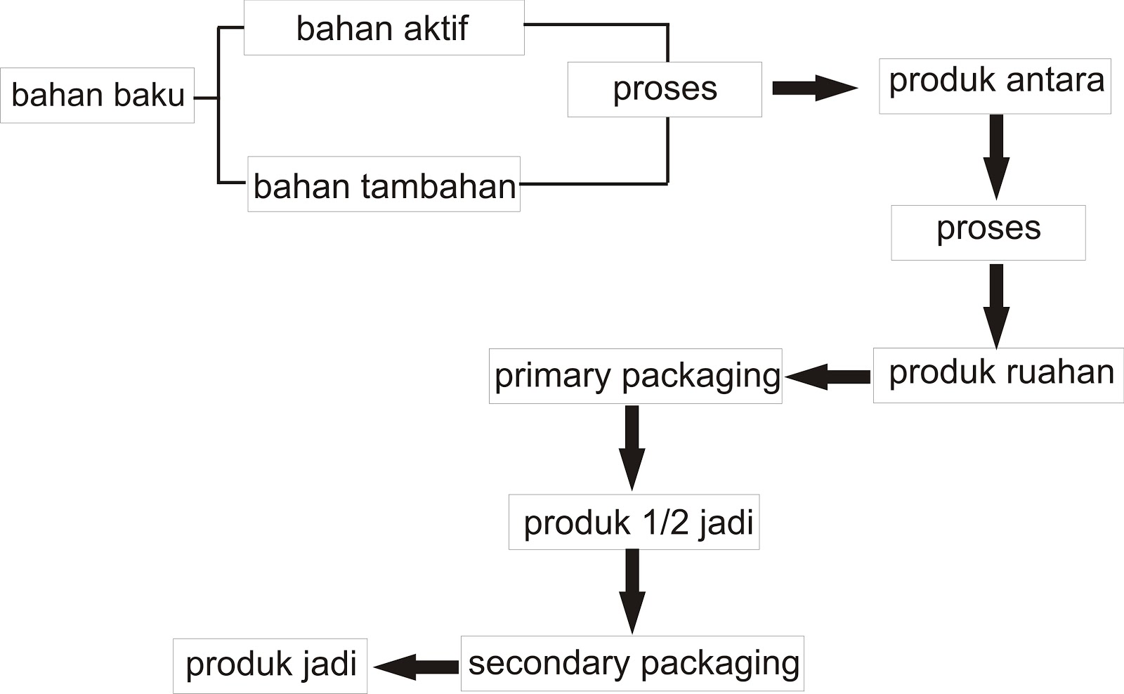 2015 smk farmasiku laman 4 siklus produksi perubahan bahan menjadi produk ccuart Choice Image